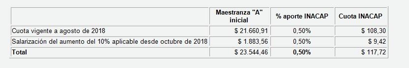 SALARIO - ECONOMÍA - COMERCIO - INACAP -