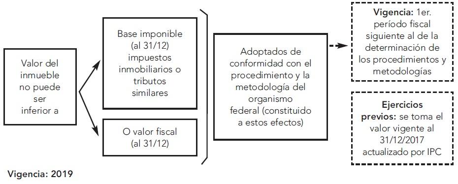Las recientes modificaciones en el impuesto sobre los Bienes Personales