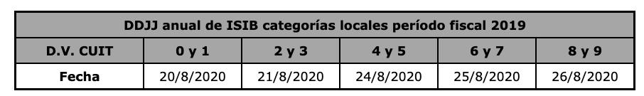 La AGIP publica los vencimientos de la declaración jurada anual 2019 en ingresos brutos para contribuyentes locales